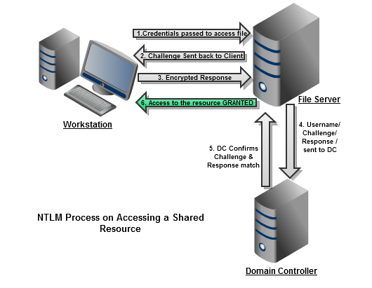 An Introduction to NTLM (NT Lan Manager) and its Overview    Wintel