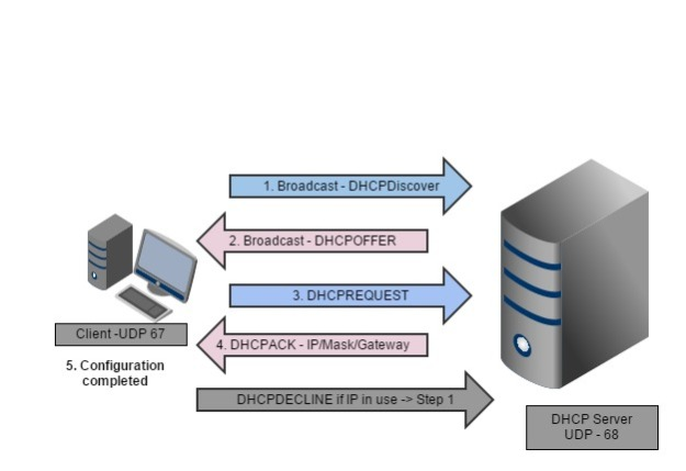dhcp_lease